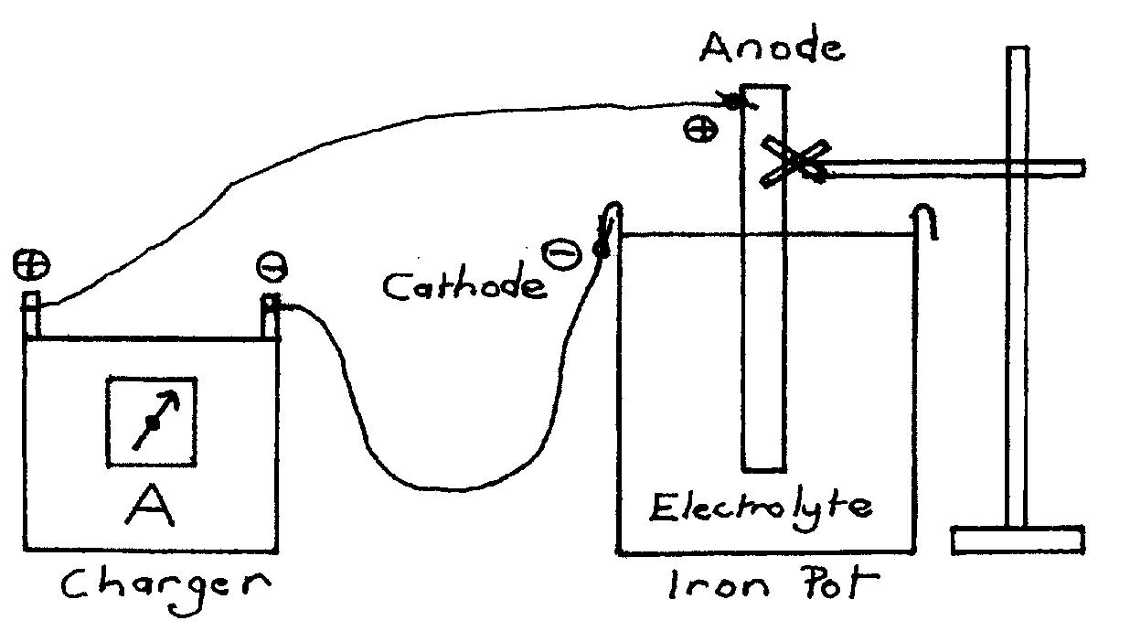 electrolytic rust removal pot diagram