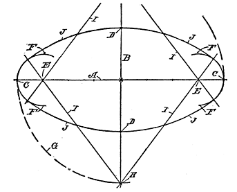 Fig. 113. Drawing an Ellipse