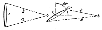 Fig. 114. Perspection in Angles