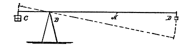 Fig. 126. Simple Lever