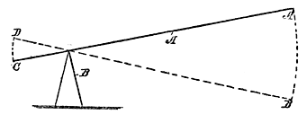 Fig. 127. Lever Action