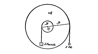 Fig. 128. The Pulley